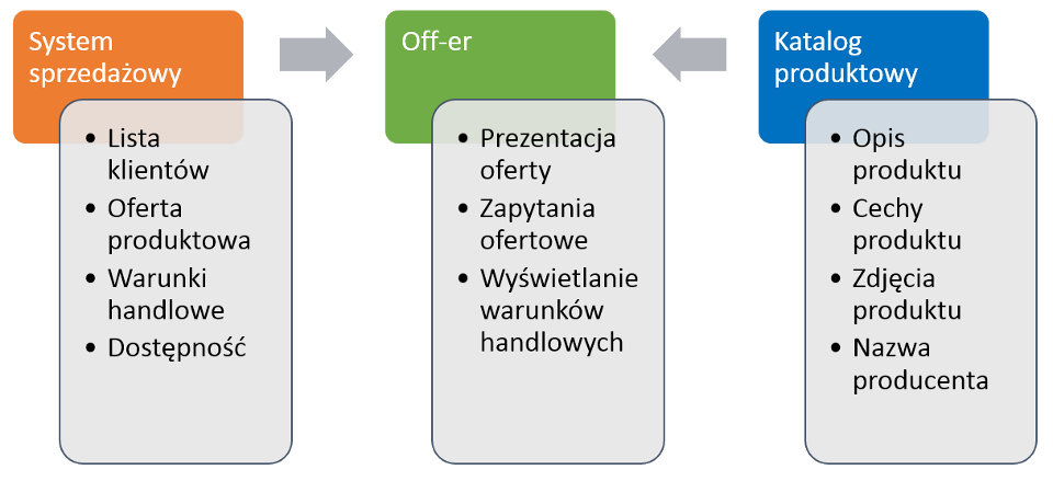 off-er diagram